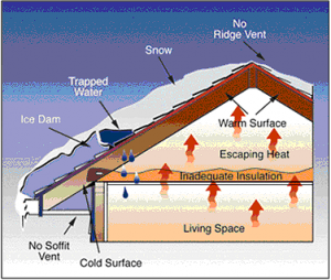 what is an ice dam and how to prevent ice dams